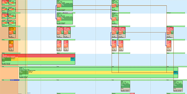 Gantt Charts in Production Planning and Control