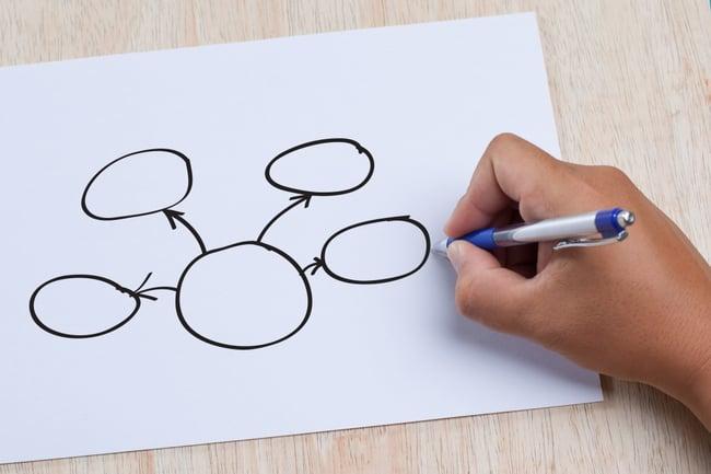 在生产计划中使用情景计划如何